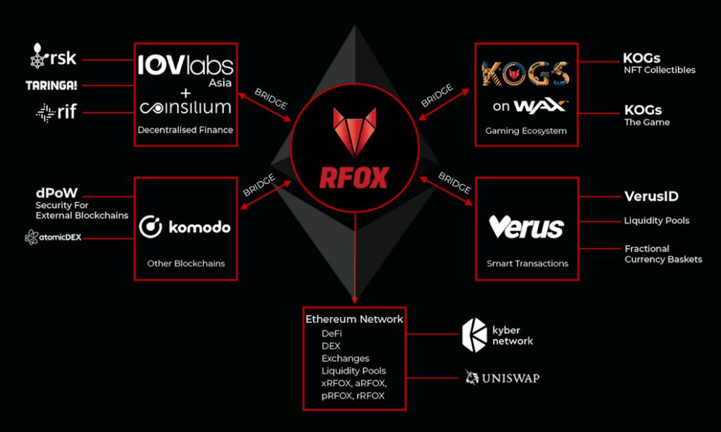 RFOX TOKEN OUTLOOK INVESTMENT